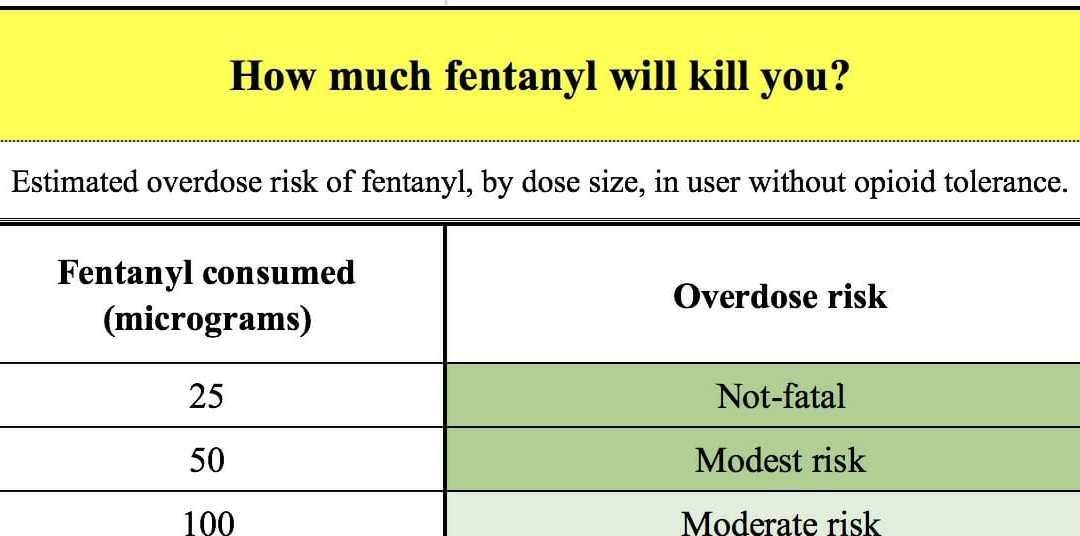 How much fentanyl will kill you?