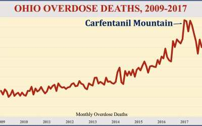 CARFENTANIL MOUNTAIN: Overdose deaths climb to 4,854 in 2017