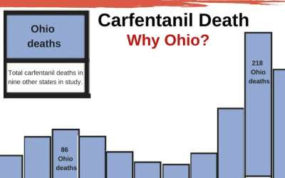 Carfentanil caused a tsunami of overdose death in Ohio, CDC reports. (But, bizarrely, not in other states.) Why?