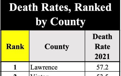 Ohio counties with the worst overdose death rates in 2020 and 2021