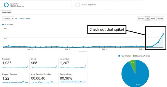 how to use stumbleupon to promote your blog Google analytics