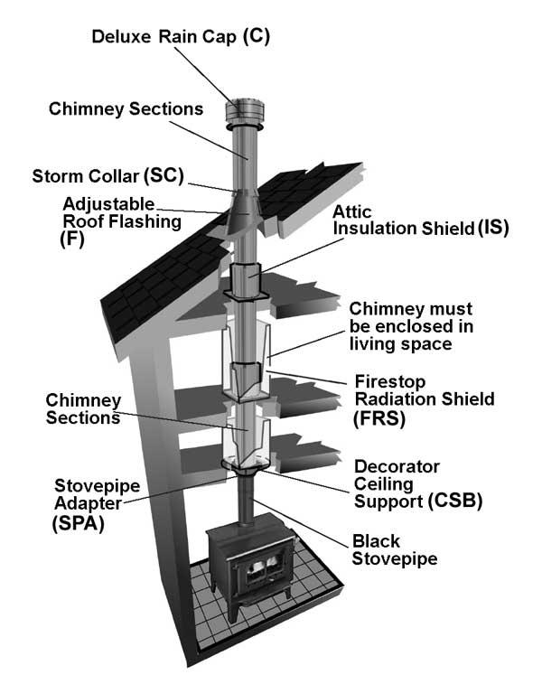Tlc Chimney System Hart Amp Cooley