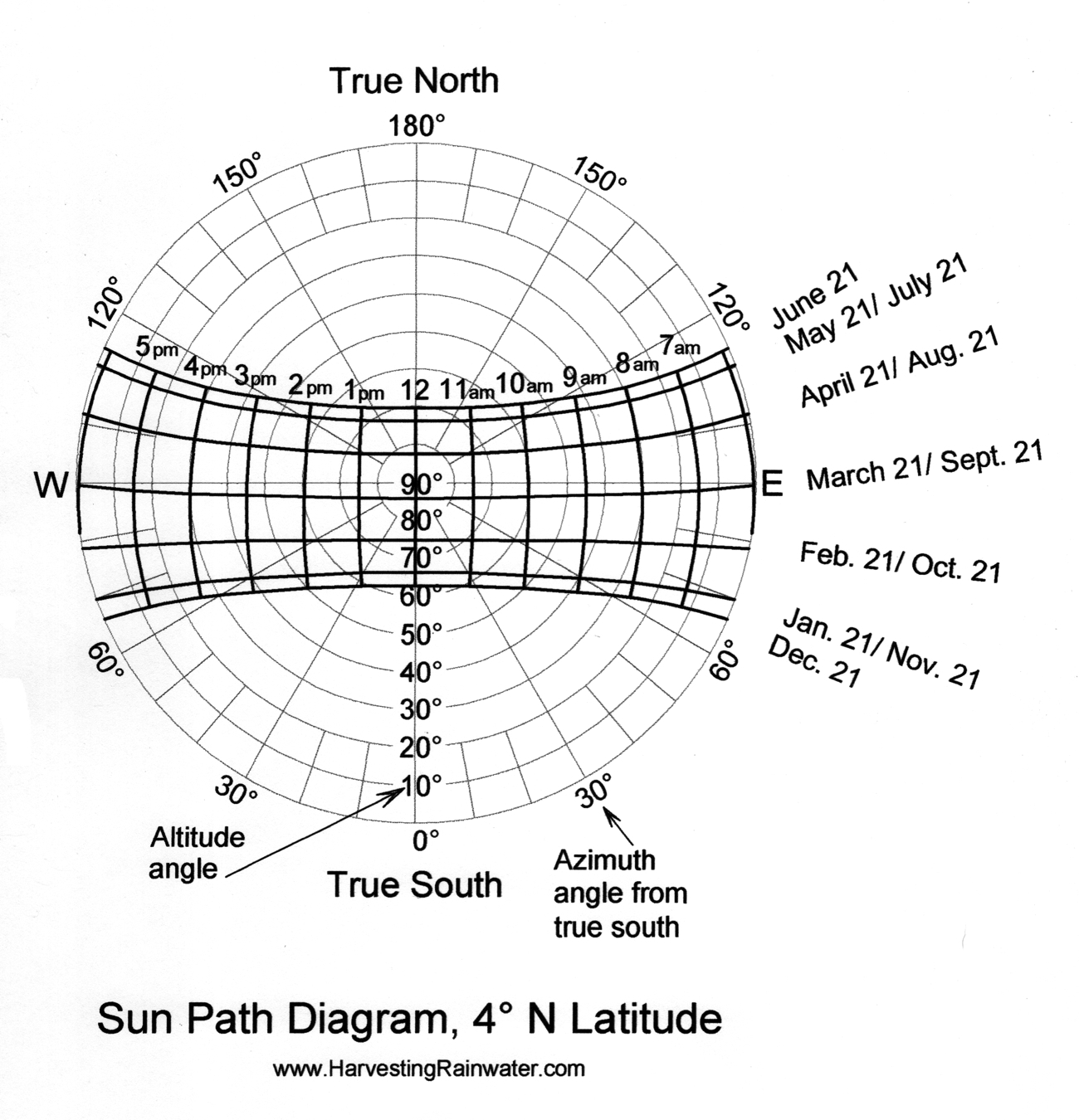 Sun Path Diagram 4o N Latitude