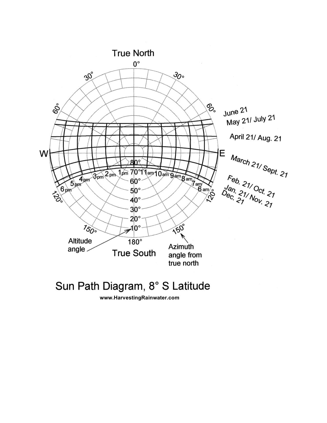 Sun Path Diagram 8o S Latitude