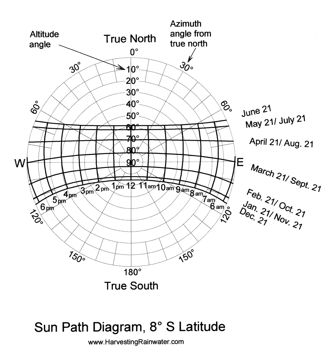 Sun Path Diagram 8o S Latitude
