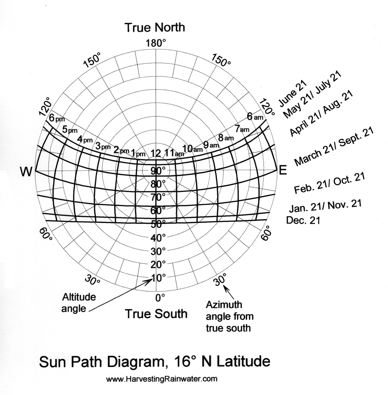 Sun Path Diagram 16o N Latitude