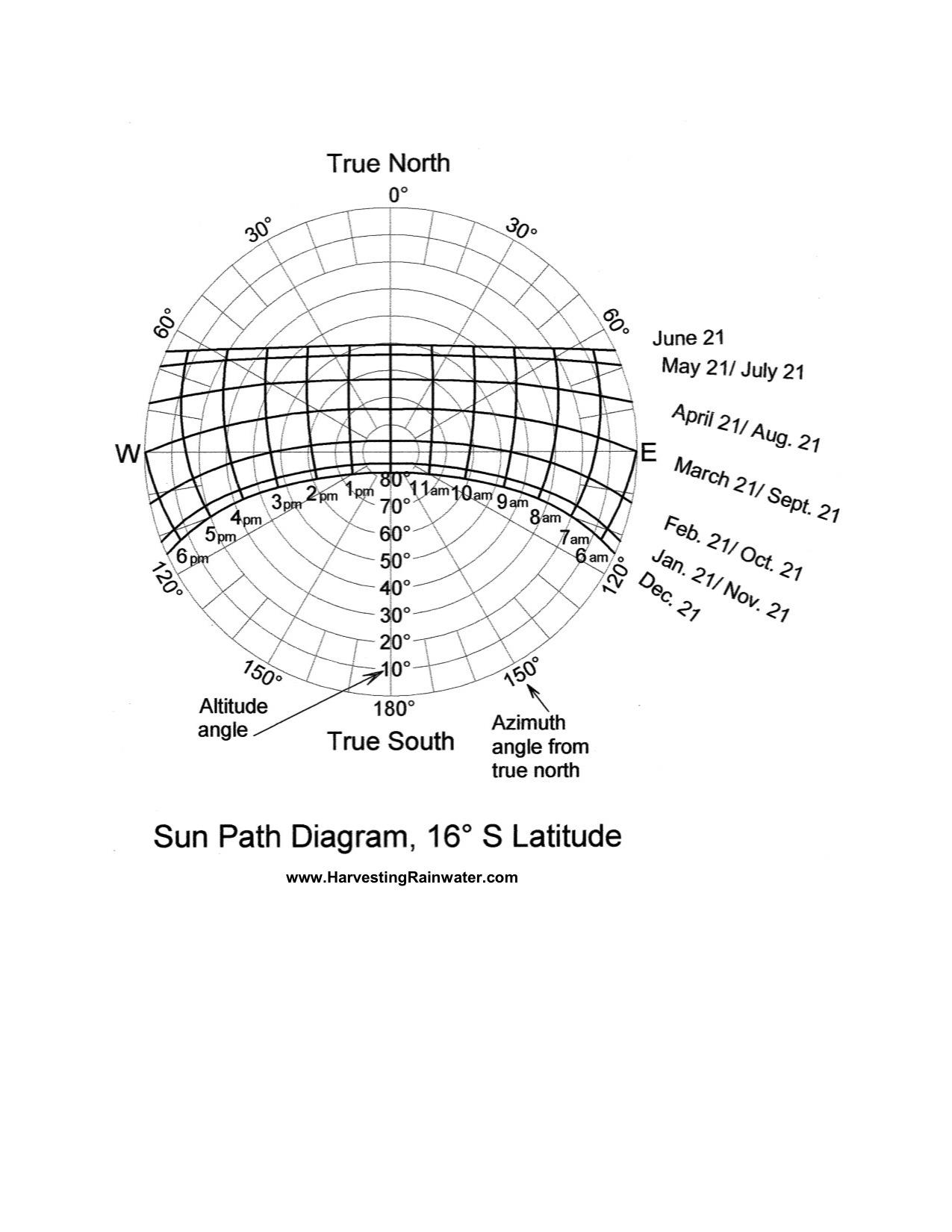 Sun Path Diagram 16o S Latitude