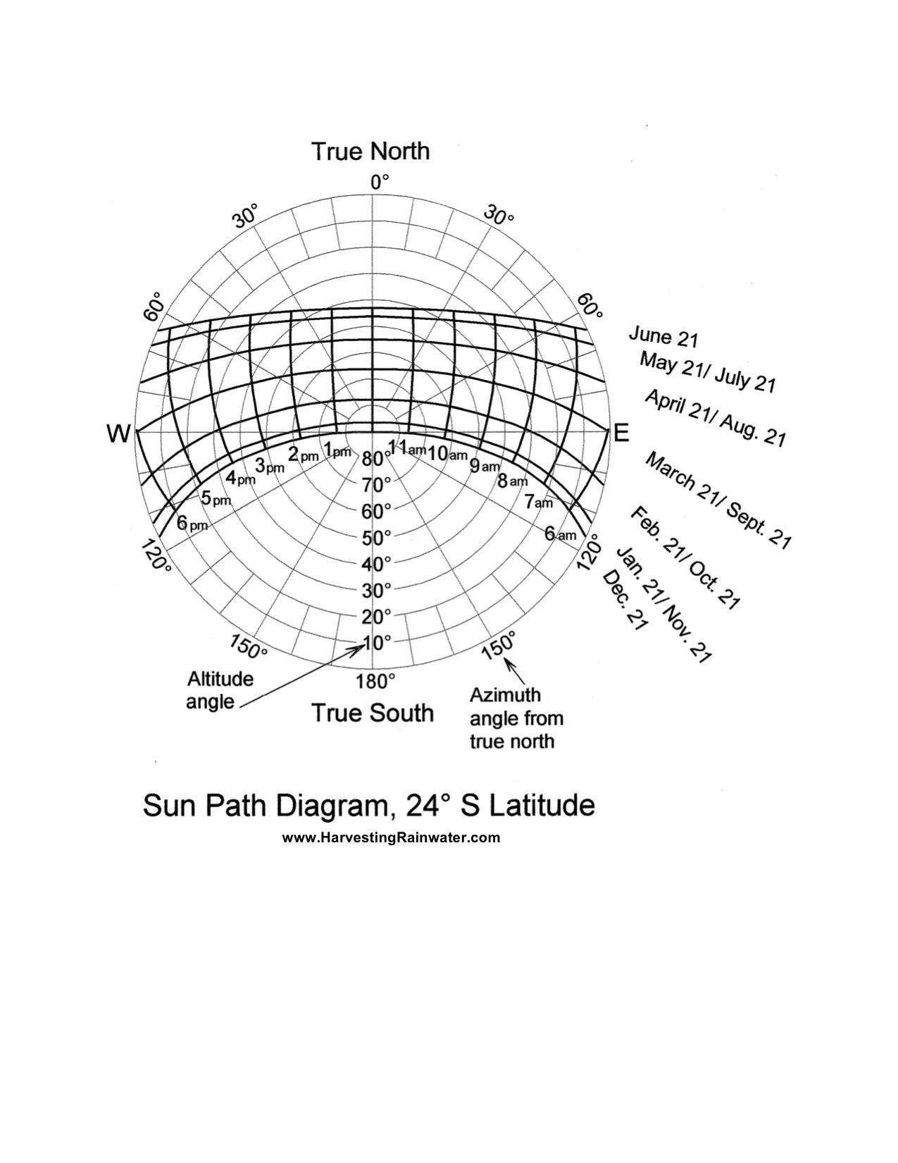 Sun Path Diagram 24o S Latitude