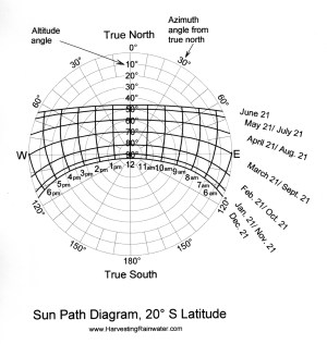 SunPath Diagram, 20º S Latitude