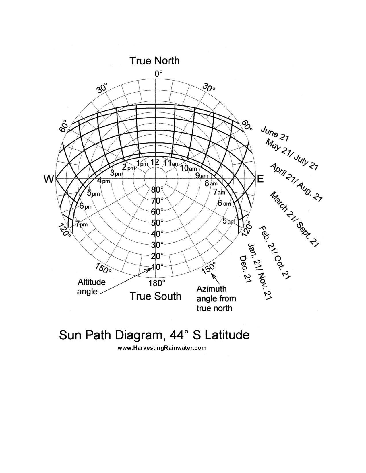 Sun Path Diagram 44o S Latitude