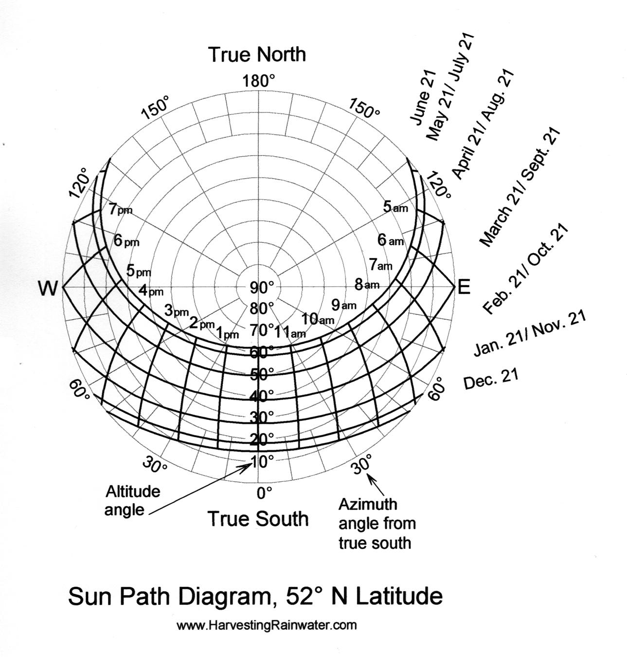 Sun Path Diagram 52o N Latitude