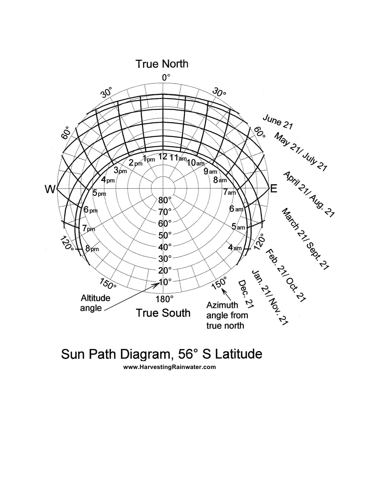 Sun Path Diagram 56o S Latitude