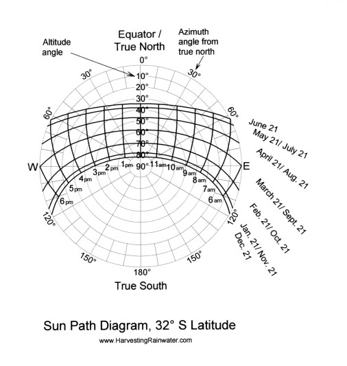 Sun-path diagram for 32º South latitude. Control-click or right-click image to download full-sized version.
