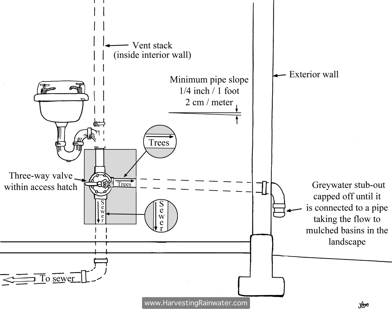 97 Types Extraordinary Kitchen Sink Height Drain Parts Also ...