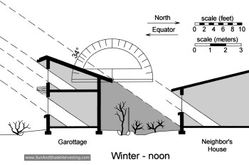 Figure 2. We angled the garottage roof and limited its height to maintain solar access for neighbors. Shadow shown is cast by garottage on neighbor's south-facing wall at noon on the winter solstice. Protractor shows angle of winter solstice sun at 32º N latitude.