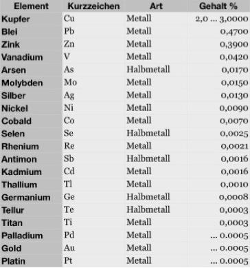 Bild: Zusammensetzung des Kupfererzes oder Kupferschiefers im Mansfelder und Sangerhäuser Revier.