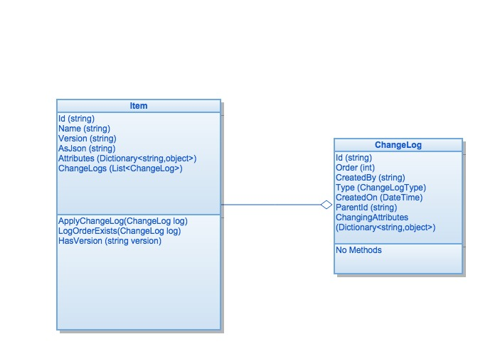 UML Diagram of our basic Item (versioning) design