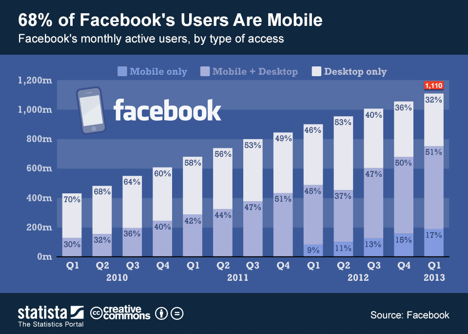 Facebook mobile users
