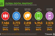 مليون مستخدم جديد للإنترنت يومياً