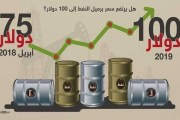 ارتفاع أسعار النفط....... هل ستستمر حتى 100 دولار للبرميل؟
