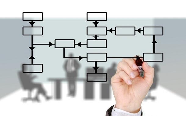 إعادة الهيكلة المؤسسية: أولا البعد البشري