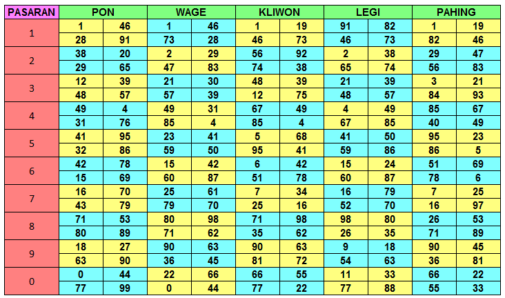 Tabel Angka Pasaran Jawa   HasilKeluaranNomor.com