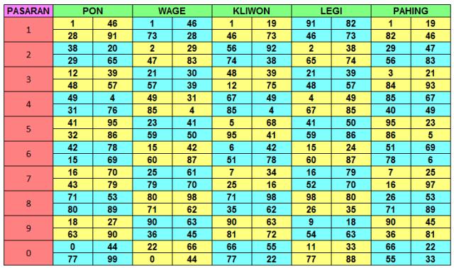 Tabel Angka Pasaran Jawa | Hasil Pasaran Togel