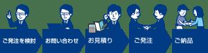 幡ヶ谷カバンiPadケースご発注の方法