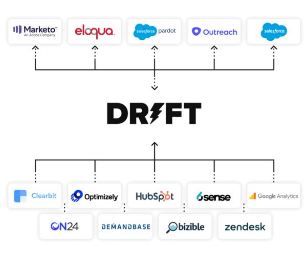 Drift-integrations