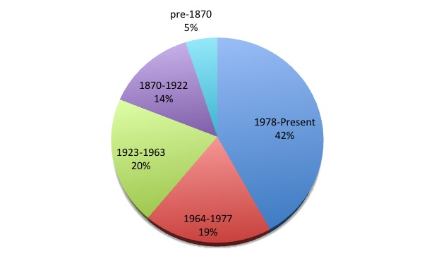 Copyright Distribution by Date