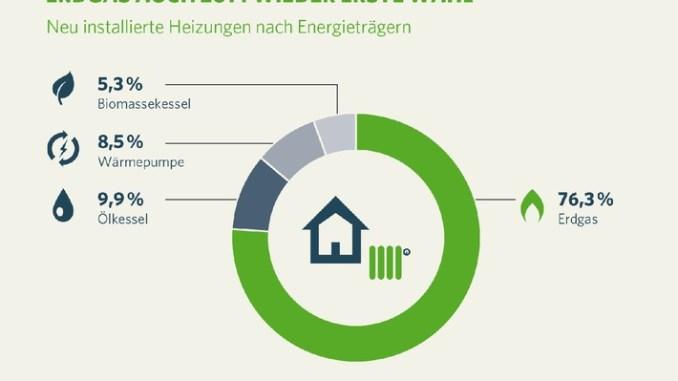Neu installierte Heizungen nach Energieträgern 2014 (Grafik: Zukunft Erdgas)