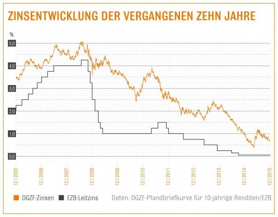Zinsentwicklung der Jahre 2005 - 2015 (Grafik: Interhyp)