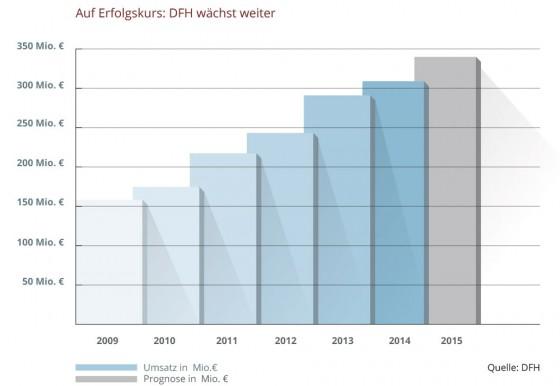 Kontinuierlicher Umsatzanstieg bei DFH. Der Trend zu höherwertigen Eigenheimen und größerer Grundfläche erhöht den Durchschnittspreis pro Fertighaus (Grafik: DFH)