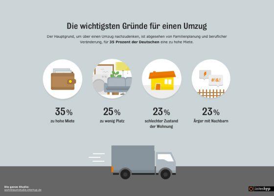 Der häufigste Grund für einen Umzug ist mittlerweile eine als zu hoch empfundene Miete, gefolgt von Platzproblemen, schlechter Zustand der Wohnung und Ärger mit den Nachbarn. (Grafik: Interhyp)