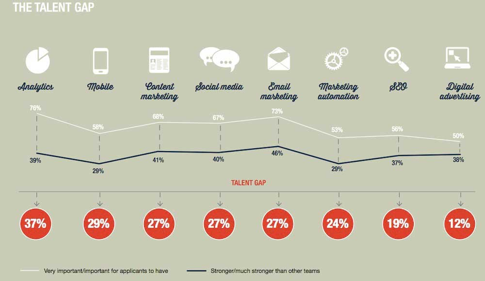 digital marketing skills gap