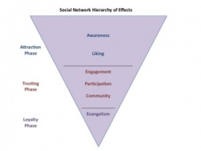 social media hierarchy of effects