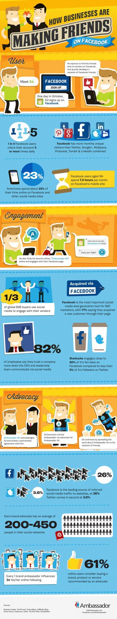 social media: making friends on facebook