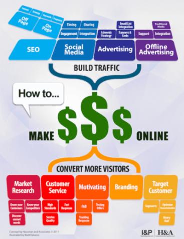 Elements of successful social media marketing