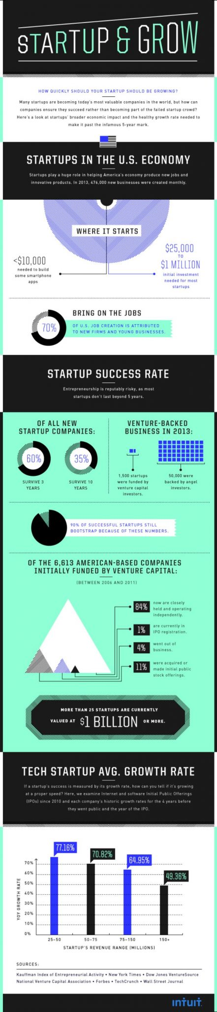 create a successful start-up