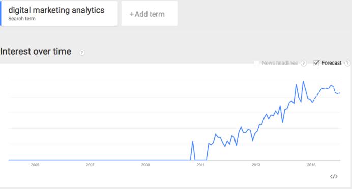 trends in digital marketing analytics
