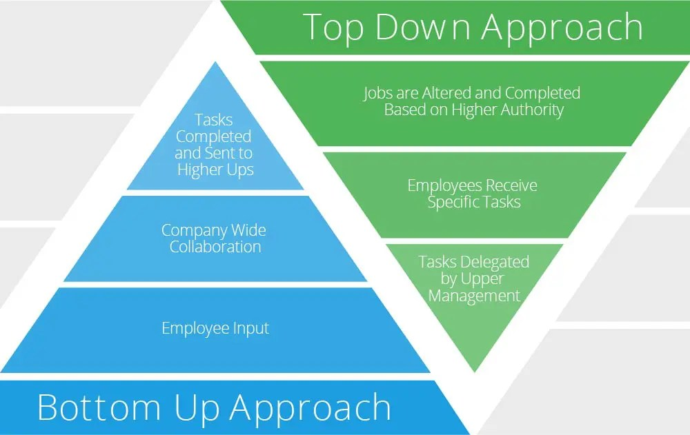 top down management styles