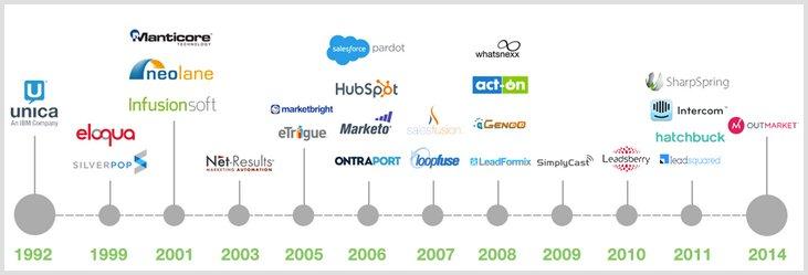 digital marketing autmosation