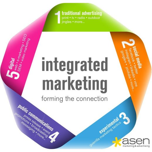 Integrated_Marketing