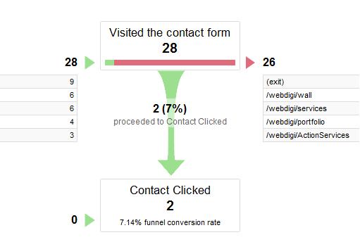 multi-channel attribution