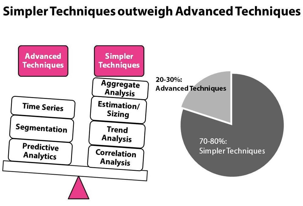 CMO in analytics