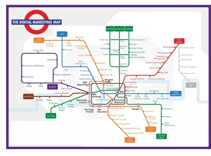 integrated digital marketing channels
