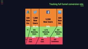 Monitoring the Marketing Funnel: A Strategy for Optimizing Performance