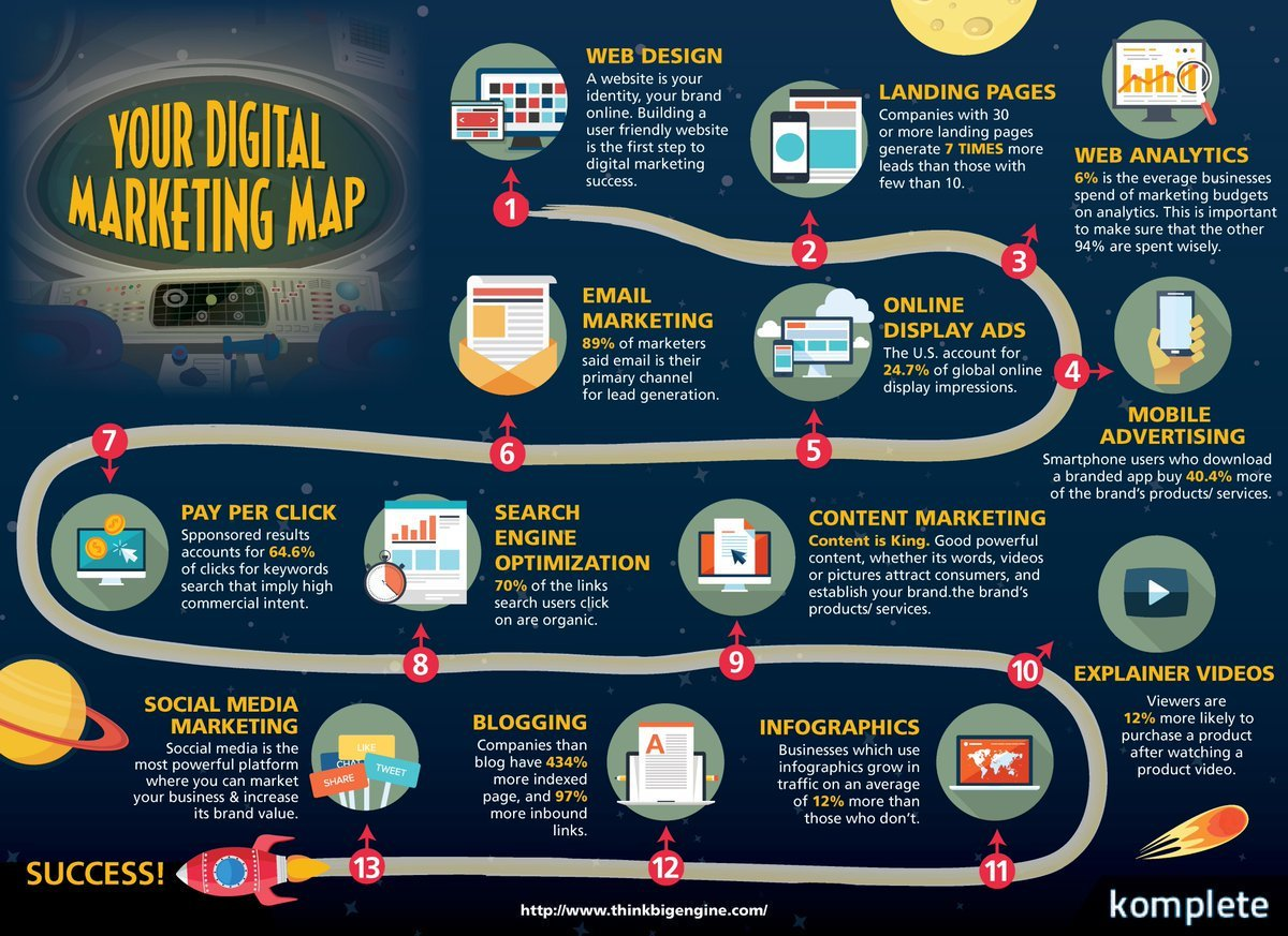 key to success in digital marketing