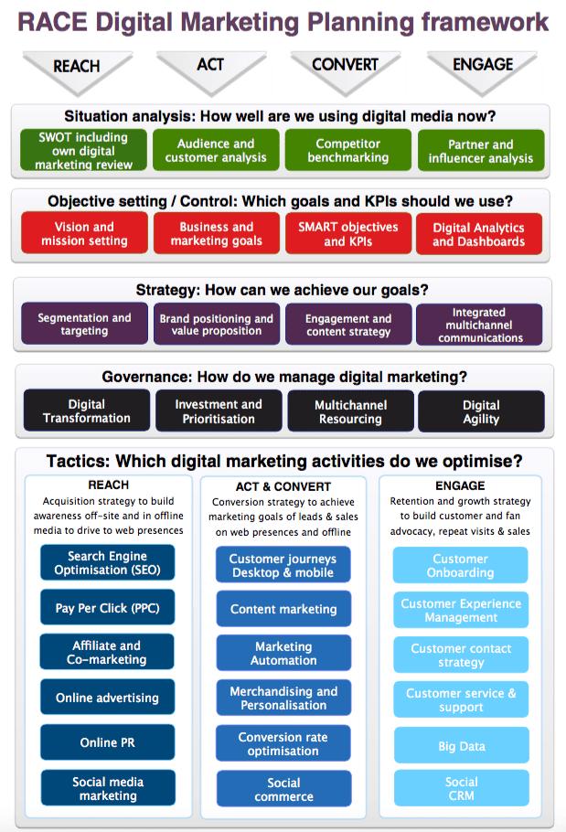 guide to digital marketing