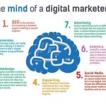 Digital Marketing Requires Mastery of Multiple Skills